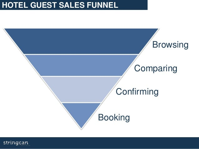 Browsing Comparing Confirming Booking HOTEL GUEST SALES FUNNEL