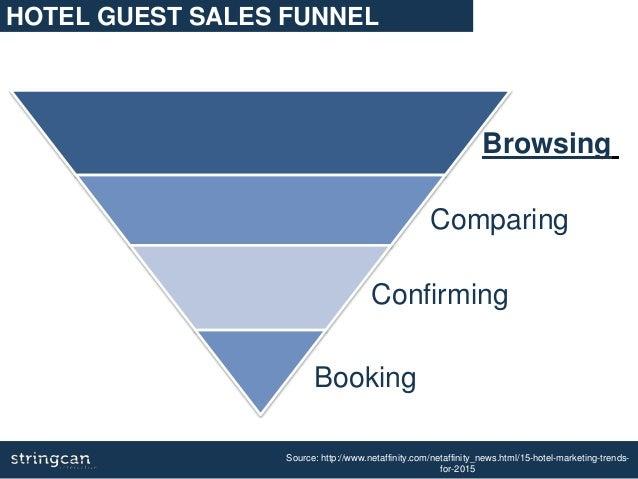 Source: http://www.netaffinity.com/netaffinity_news.html/15-hotel-marketing-trends- for-2015 HOTEL GUEST SALES FUNNEL Brow...