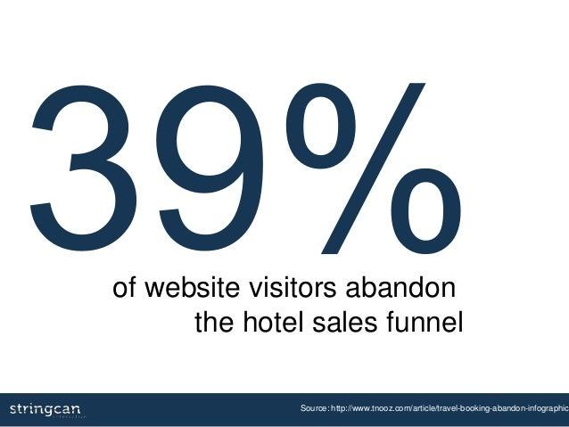 Source: http://www.tnooz.com/article/travel-booking-abandon-infographic/ of website visitors abandon the hotel sales funnel