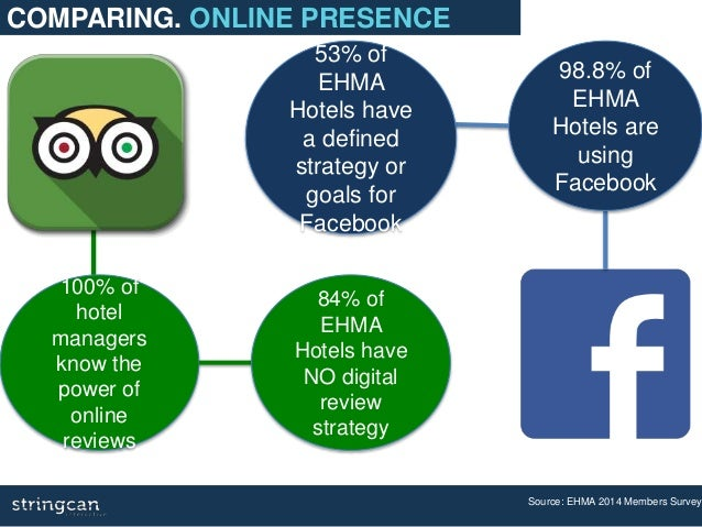 Your Online Presence 98.8% of EHMA Hotels are using Facebook 53% of EHMA Hotels have a defined strategy or goals for Faceb...