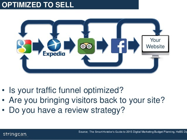 Source; The Smart Hotelier's Guide to 2015 Digital Marketing Budget Planning, HeBS Dig Your Website • Is your traffic funn...