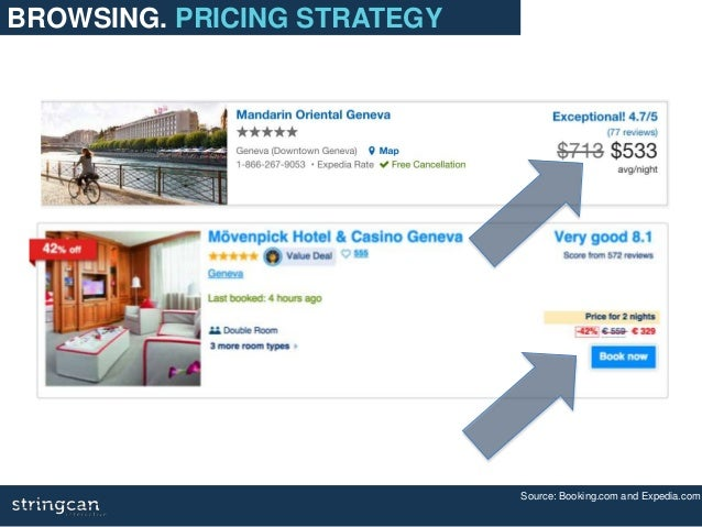 Source: Booking.com and Expedia.com BROWSING. PRICING STRATEGY