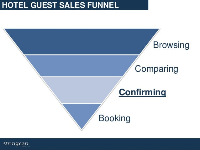 HOTEL GUEST SALES FUNNEL Browsing Comparing Confirming Booking