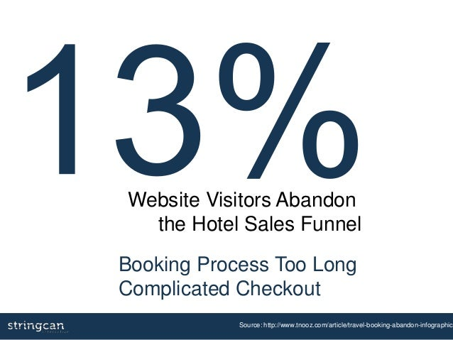 Booking Process Too Long Complicated Checkout Source: http://www.tnooz.com/article/travel-booking-abandon-infographic/ Web...