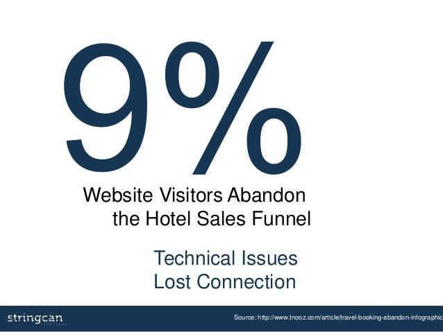 Technical Issues Lost Connection Source: http://www.tnooz.com/article/travel-booking-abandon-infographic/ Website Visitors...