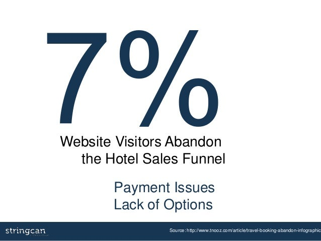 Payment Issues Lack of Options Source: http://www.tnooz.com/article/travel-booking-abandon-infographic/ Website Visitors A...