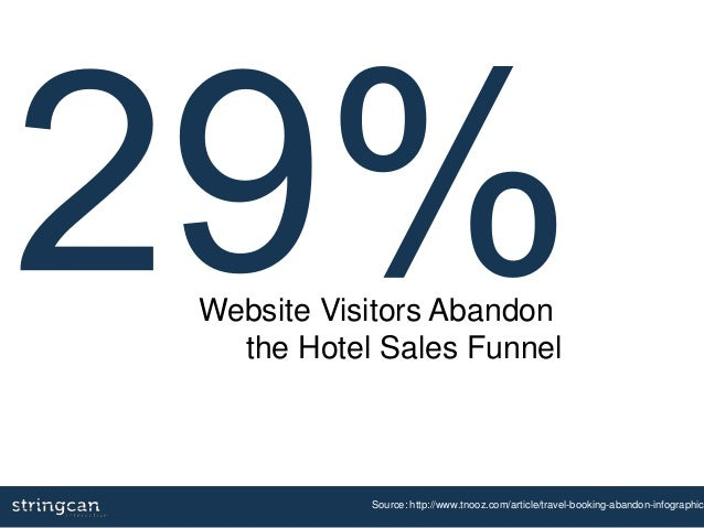 Source: http://www.tnooz.com/article/travel-booking-abandon-infographic/ Website Visitors Abandon the Hotel Sales Funnel