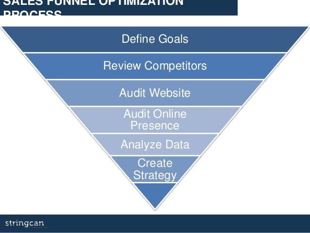 Define Goals Review Competitors Audit Website Audit Online Presence Analyze Data Create Strategy SALES FUNNEL OPTIMIZATION...