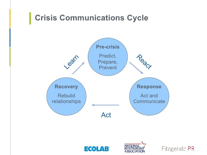 sample crisis communication plan
