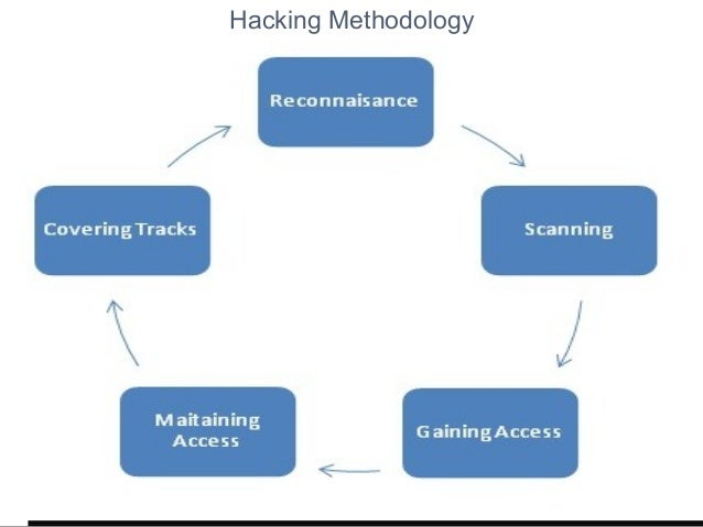 Image result for Hacking Methodology