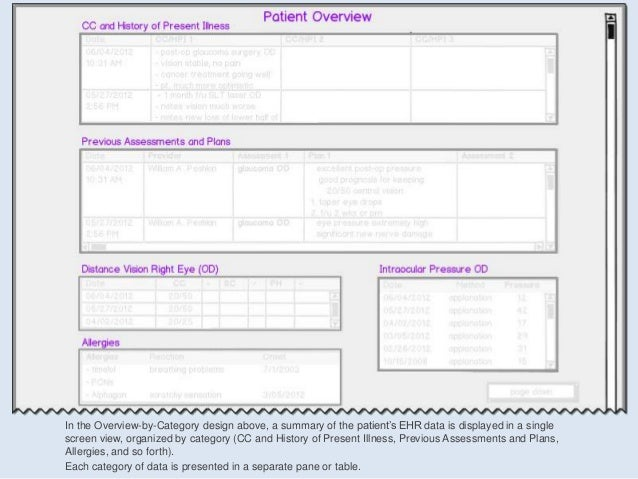 In the Overview-by-Category design above, a summary of the patient's EHR data is displayed in a singlescreen view, organiz...