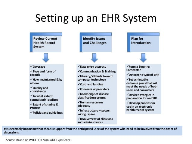 discuss the landmark contributions made in the development of ehr Discuss the landmark contributions made in the development of the ehr (include pioneers and describe their efforts) ehr adoption (graded) discuss the common mistakes found in gaining clinician acceptance of change brought about by an ehr.