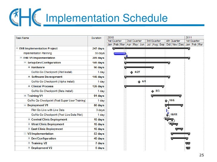 Ehr Implementation Plan Presentation