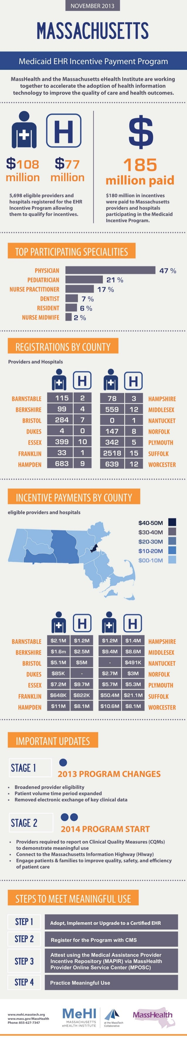 MeHI Medicaid EHR Incentive Payment Program Infographic