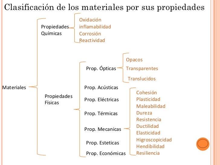 Clasificaci n de los materiales por sus propiedades - Inmobiliaria origen ...