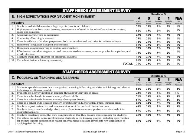 """""""faculty needs assessment of the college Needs assessment questionnaire  lamar university, student advising and retention services  print name: student id# phone# date: your responses to this questionnaire are."""