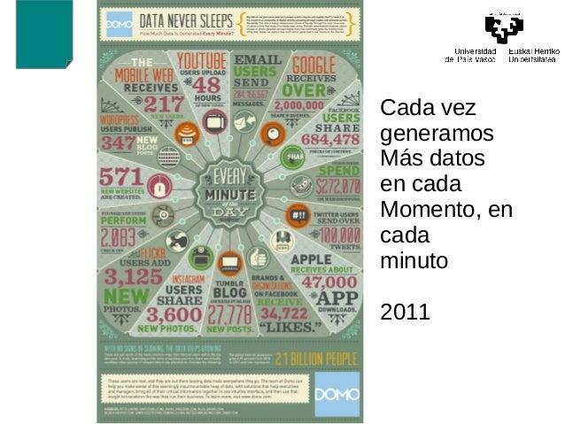 Cada vez  generamos  Más datos  en cada  Momento, en  cada  minuto  2011