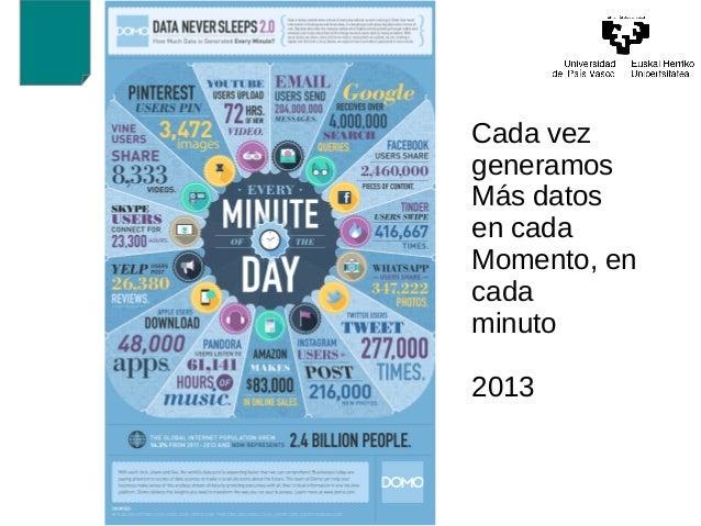 Cada vez  generamos  Más datos  en cada  Momento, en  cada  minuto  2013