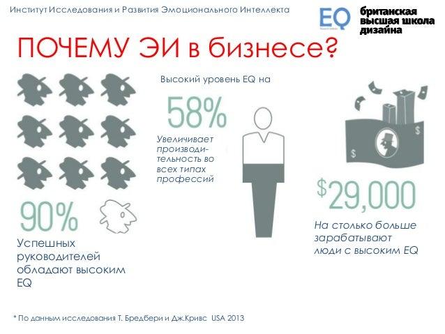 ПОЧЕМУ ЭИ в бизнесе? Успешных руководителей обладают высоким EQ Увеличивает производи- тельность во всех типах профессий В...