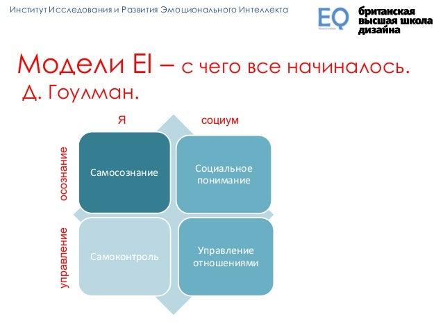 Модели EI – с чего все начиналось. Д. Гоулман. Самосознание Социальное понимание Самоконтроль Управление отношениями Я соц...