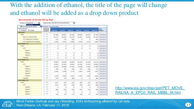 With the addition of ethanol, the title of the page will change and ethanol will be added as a drop down product Mindi Far...