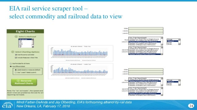 EIA rail service scraper tool – select commodity and railroad data to view Mindi Farber-DeAnda and Jay Olberding, EIA's fo...