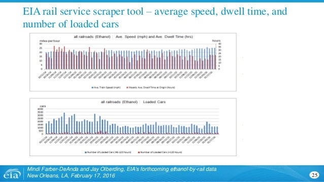 EIA rail service scraper tool – average speed, dwell time, and number of loaded cars Mindi Farber-DeAnda and Jay Olberding...