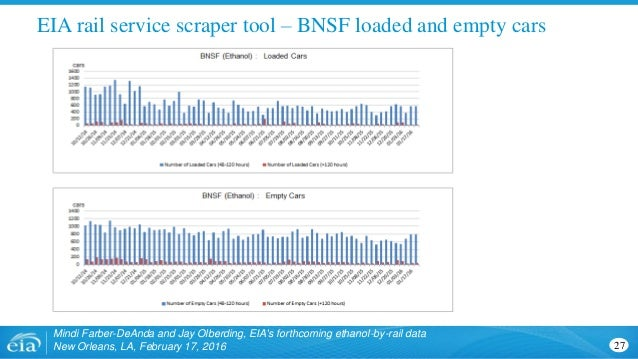 EIA rail service scraper tool – BNSF loaded and empty cars Mindi Farber-DeAnda and Jay Olberding, EIA's forthcoming ethano...