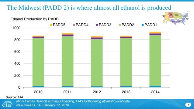The Midwest (PADD 2) is where almost all ethanol is produced Mindi Farber-DeAnda and Jay Olberding, EIA's forthcoming etha...
