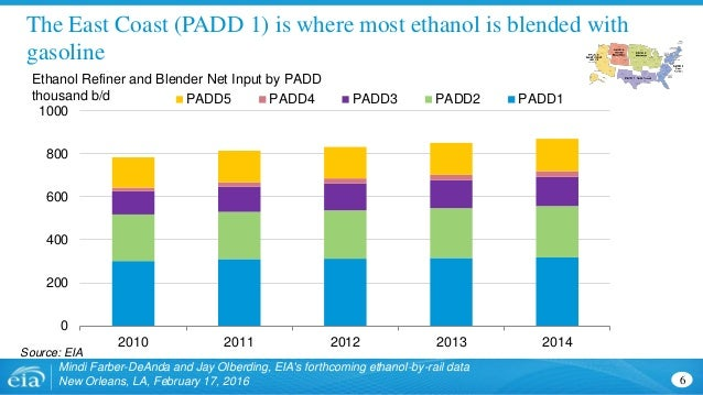 The East Coast (PADD 1) is where most ethanol is blended with gasoline Mindi Farber-DeAnda and Jay Olberding, EIA's forthc...