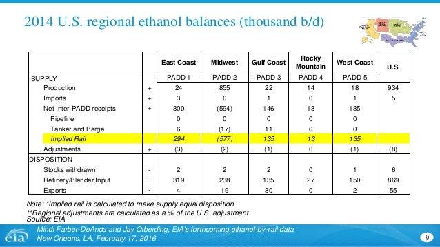2014 U.S. regional ethanol balances (thousand b/d) 9 Mindi Farber-DeAnda and Jay Olberding, EIA's forthcoming ethanol-by-r...