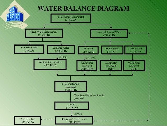 Environmental Impact Assessment  Eia