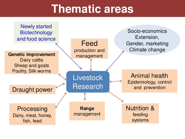 Thematic areas    Newly started    Biotechnology                       Socio-economics   and food science                 ...