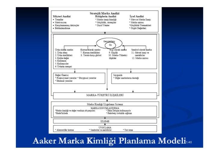 Marka Vaadi (Değer Önerisi) Değer Önerisi/ Volvo (30-45 Yaş, Erkek)                      (30-          Emniyetli          ...