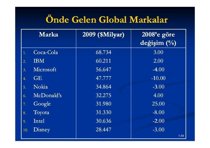 Türkiye'nin En Değerli Markaları    Başarı için Neler Yapıyor? 1. Hizmet /ürün kalitesine, süreç yönetimine ve verimliliğe...