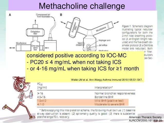 Bronchial Challenge Test Ppt Pulmonary Physiology And Lung