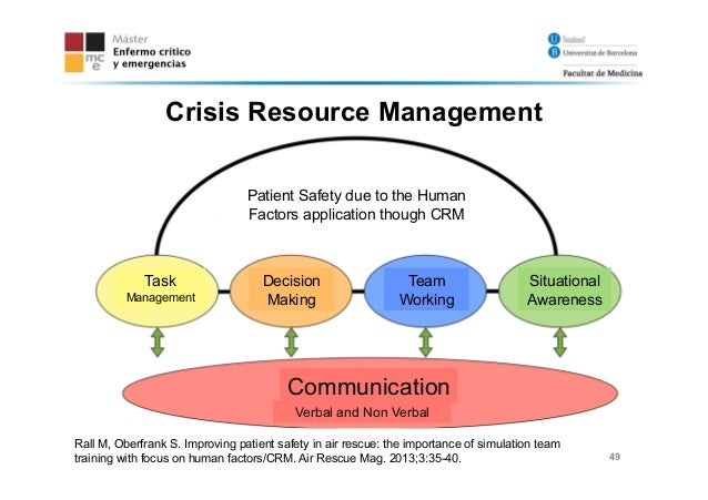 Crisis Resource Management : Simulation as a teaching tool in the icu
