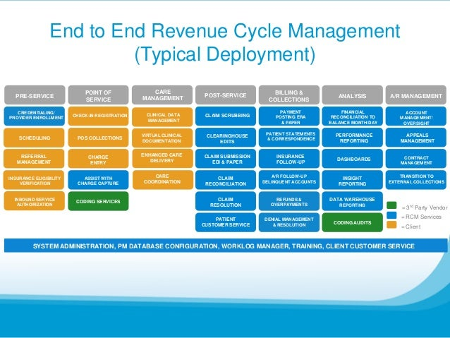 Eight Strategies To Get Paid Revenue Cycle Management