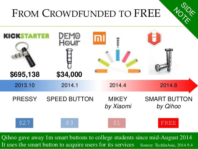 FROM CROWDFUNDED TO FREE  $695,138 $34,000  2013.10  PRESSY  $27  2014.1  SPEED BUTTON  $3  2014.4  MIKEY  by Xiaomi  $1  ...