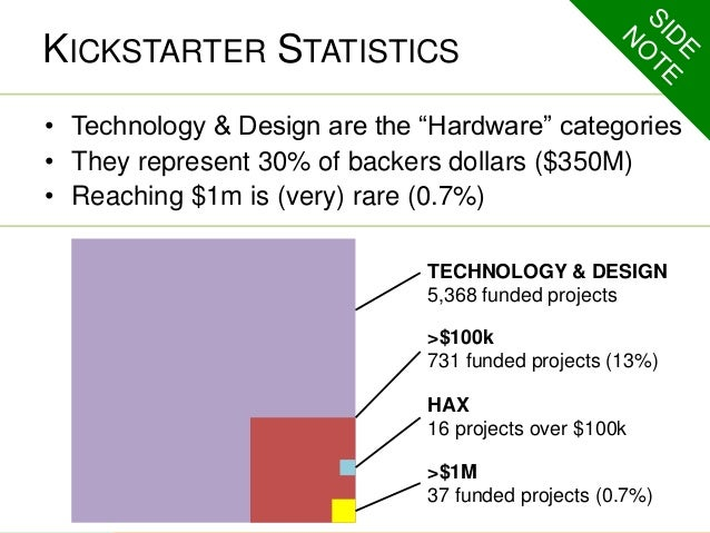 """KICKSTARTER STATISTICS  • Technology & Design are the """"Hardware"""" categories  • They represent 30% of backers dollars ($350..."""