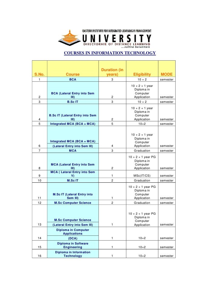 COURSES IN INFORMATION TECHNOLOGY                                          Duration (inS.No.              Course          ...