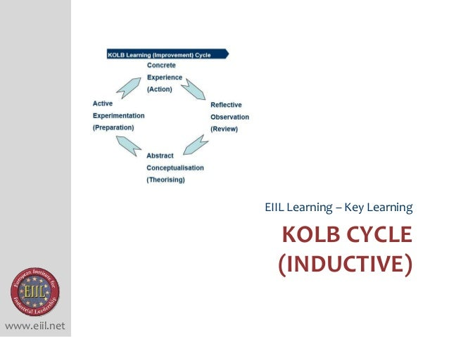 www.eiil.net KOLB CYCLE (INDUCTIVE) EIIL Learning – Key Learning