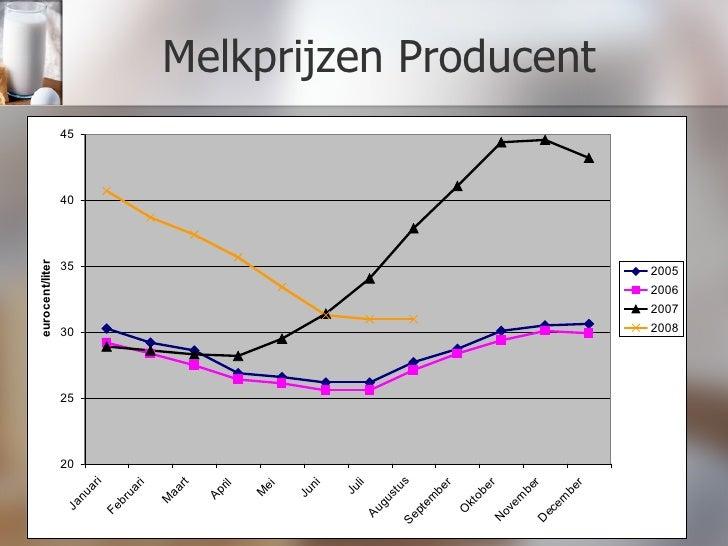Melkprijzen Producent
