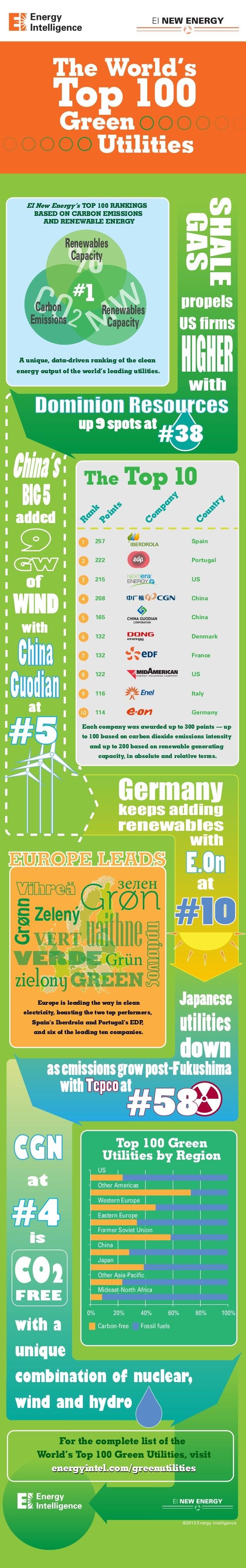 CO2 M W % #1Carbon Emissions Renewables Capacity Renewables Capacity The World's Top 100 Green Utilities 257 Spain 222 Por...