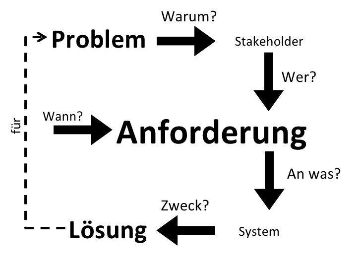 Warum?            Problem                    Stakeholder                                                   Wer?   ...