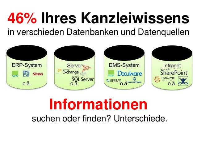 46% Ihres Kanzleiwissens in verschieden Datenbanken und Datenquellen  Informationen suchen oder finden? Unterschiede.