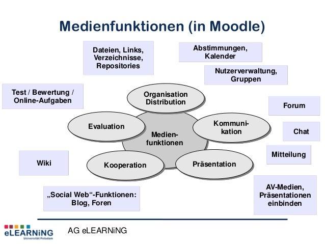 AG eLEARNiNGMedienfunktionen (in Moodle)WikiMedien-funktionenOrganisationDistributionKommuni-kationPräsentationKooperation...