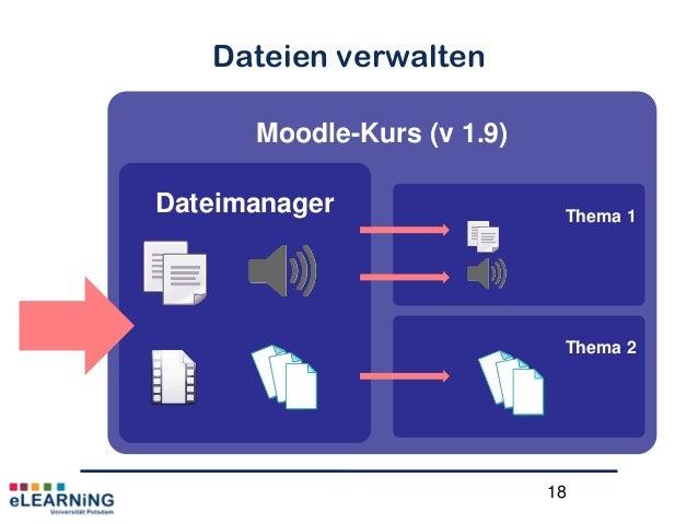 18Dateien verwaltenMoodle-Kurs (v 1.9)Dateimanager Thema 1Thema 2