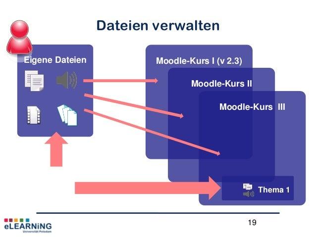 19Dateien verwaltenMoodle-Kurs I (v 2.3)Eigene DateienMoodle-Kurs IIMoodle-Kurs IIIThema 1