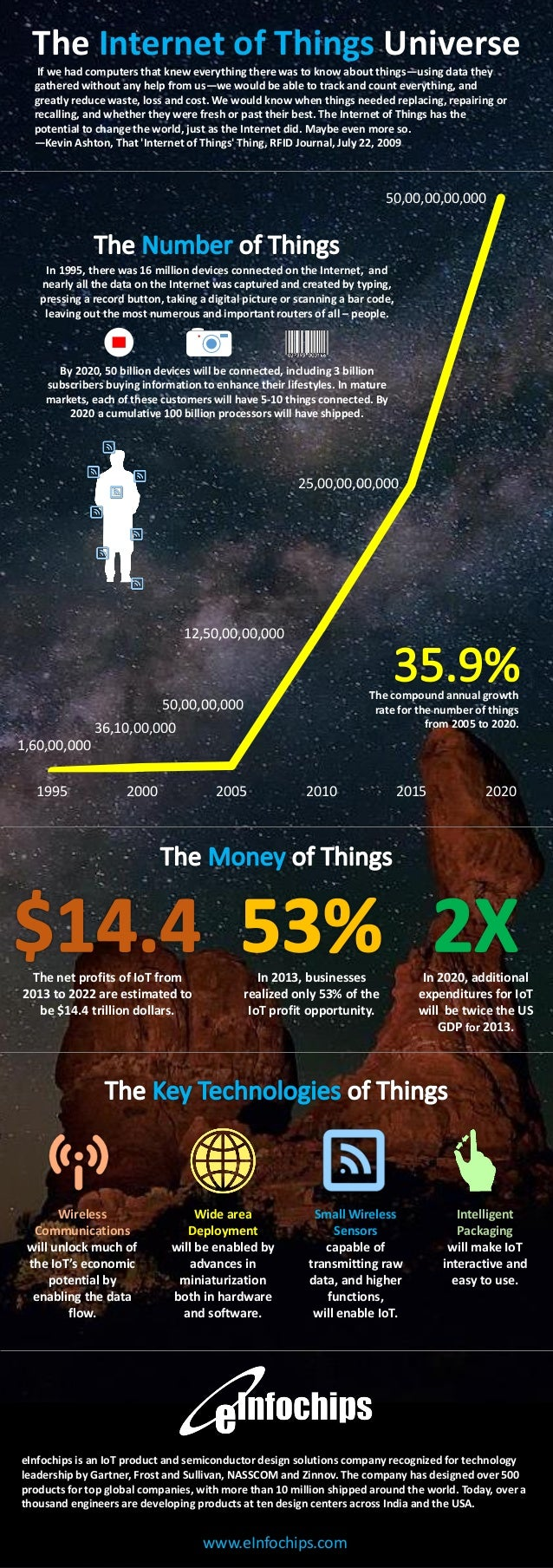 The Internet of Things Universe If we had computers that knew everything there was to know about things—using data they ga...